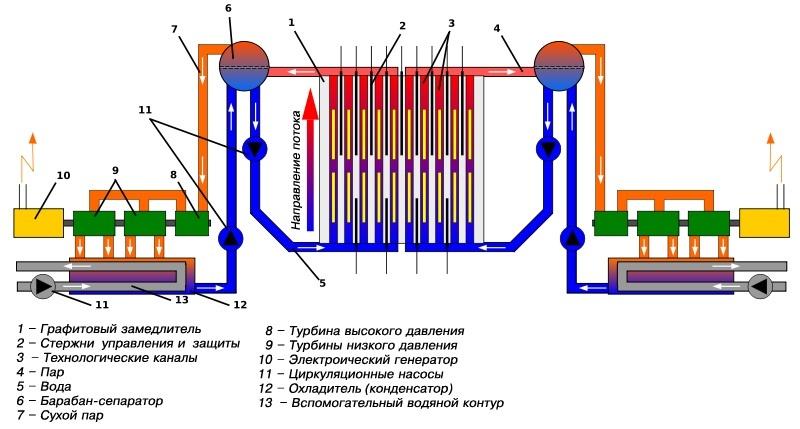 А это схема работы РБМК