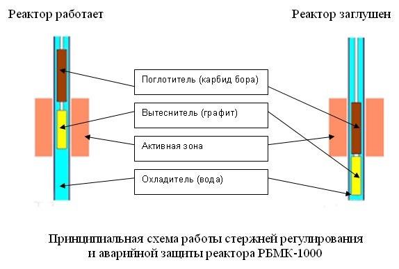 Чернобыль ч.1. РБМК-1000 - 12