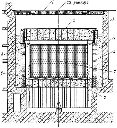 1- плитный настил (тяжелый бетон, 4 т/м3);2- засыпка серпентинита (1,7 т/м3);3- обычный бетон (2,2 т/м3);4- песок (1,3 т/м3);5- бак водяной защиты;6- стальные защитные блоки;7- графитовая кладка.