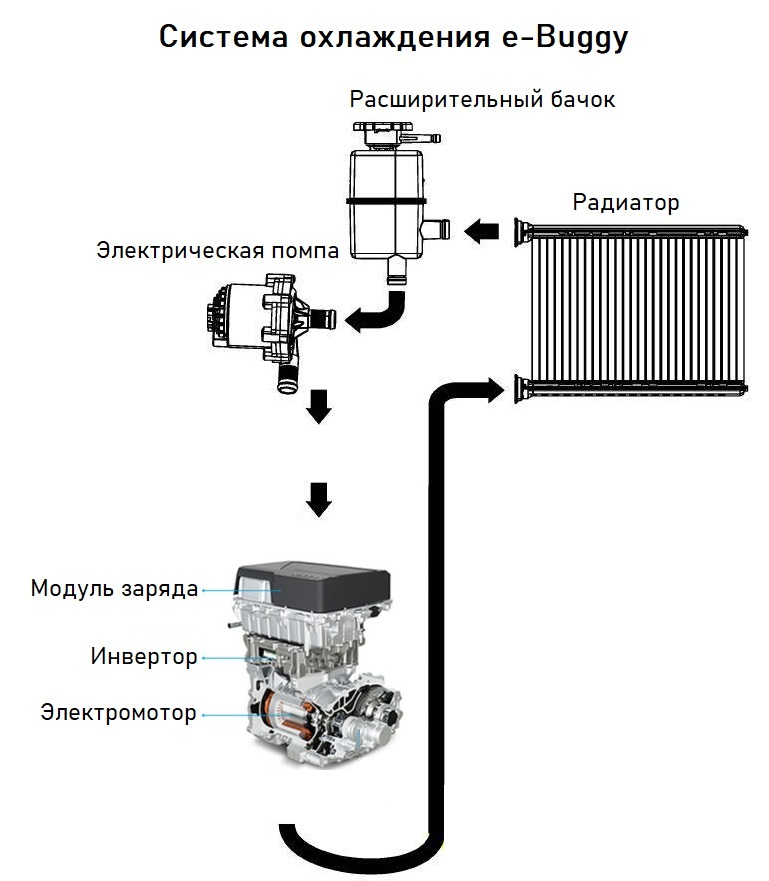Как сделать самодельный электрический багги с мощным мотором. Часть 3. Тормоза, охлаждение, сидения, селектор, улица - 10
