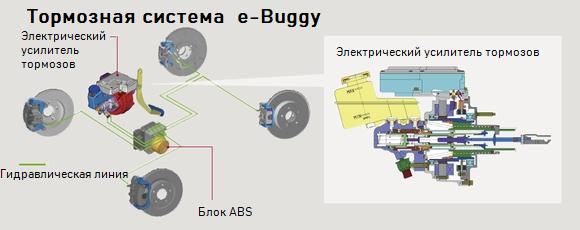 Как сделать самодельный электрический багги с мощным мотором. Часть 3. Тормоза, охлаждение, сидения, селектор, улица - 3