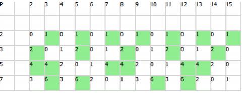 Новый класс простых чисел, который я открыл случайно - 2