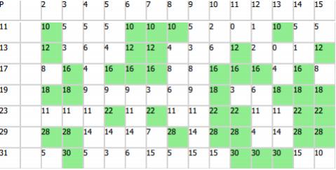 Новый класс простых чисел, который я открыл случайно - 3