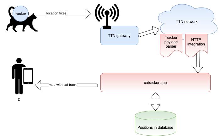 Использование LoRa для интеграции кота в IoT - 11