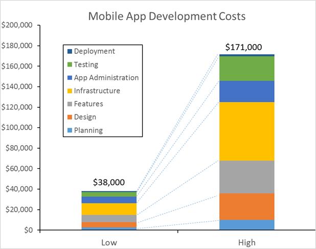 Мобильные приложения перестали быть подходящей идеей для стартапов - 4