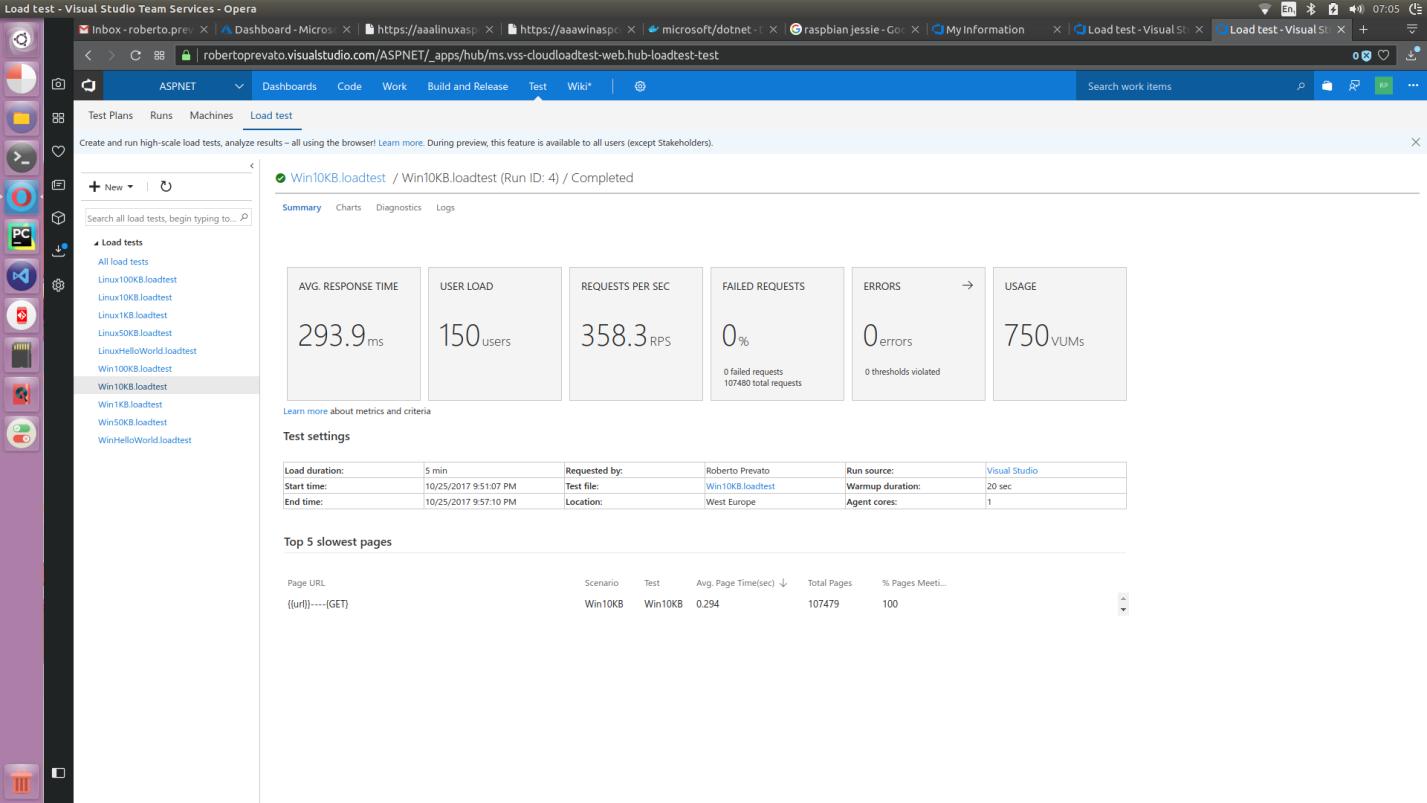 Сравнение производительности ASP.NET Core-проектов на Linux и Windows в службе приложений Azure. Продолжение - 3