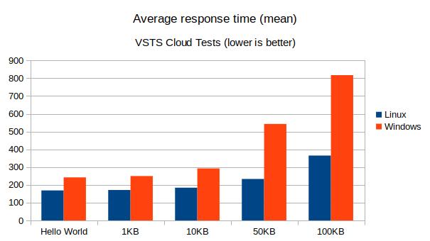 Сравнение производительности ASP.NET Core-проектов на Linux и Windows в службе приложений Azure. Продолжение - 5