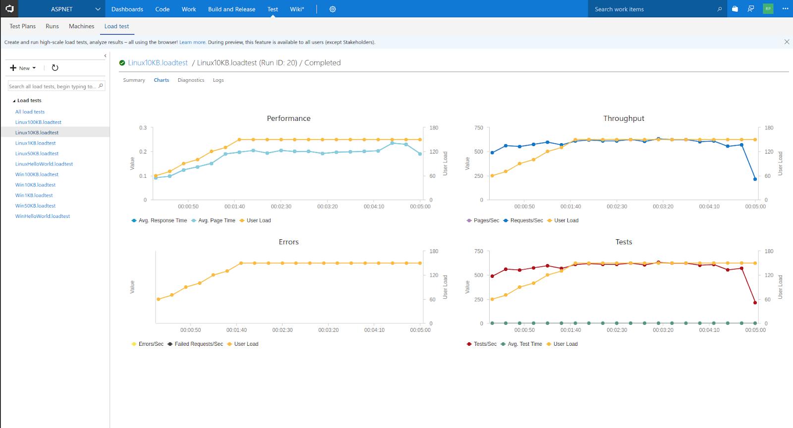 Сравнение производительности ASP.NET Core-проектов на Linux и Windows в службе приложений Azure. Продолжение - 6