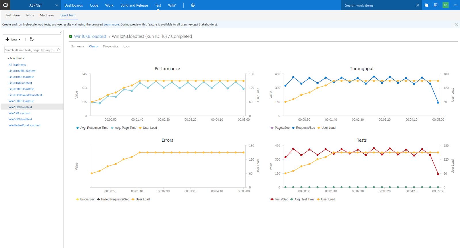 Сравнение производительности ASP.NET Core-проектов на Linux и Windows в службе приложений Azure. Продолжение - 7