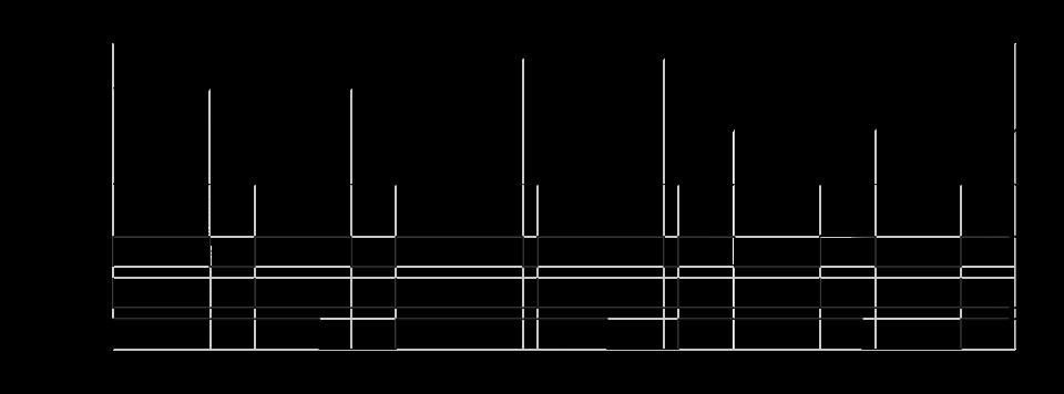 Чиптюн-музыка на ATtiny4 и трехцентовом Padauk - 3