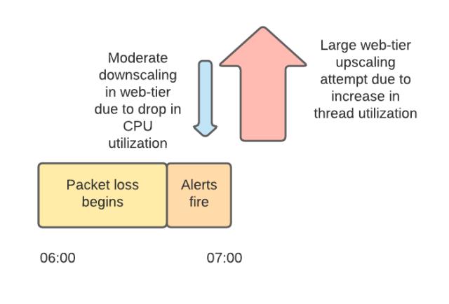 Падение Slack 4 января 2021 - 2