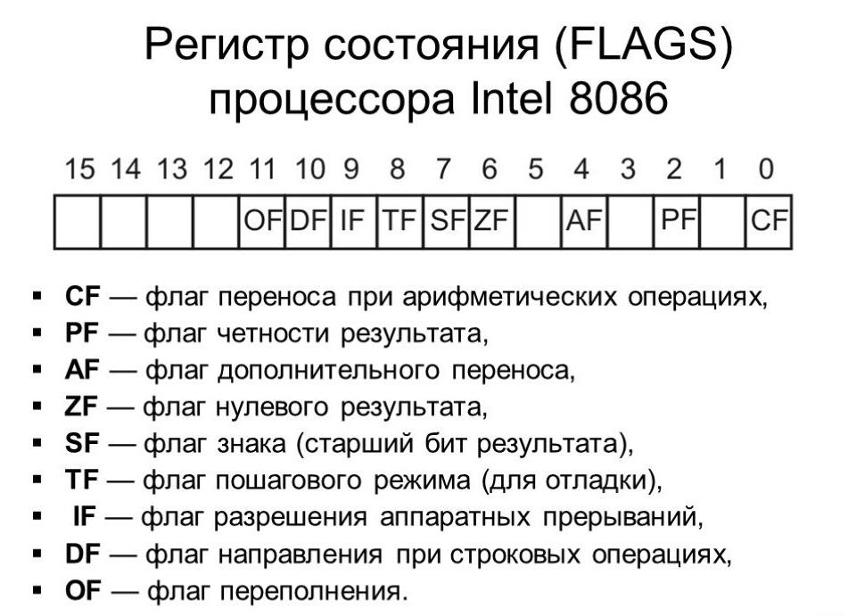 Об одной недокументированной особенности умножения и деления на процессорах x86 - 1