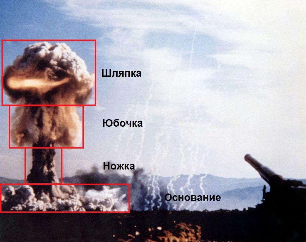 Топологическое разделение облака атомного взрыва