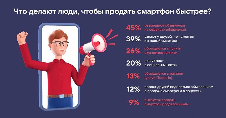 Четверть россиян продают смартфоны в соцсетях