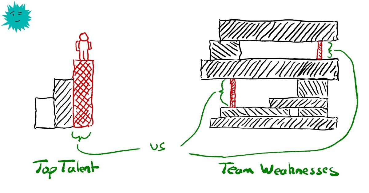 Не ищите лучших; нанимайте людей, исходя из слабых сторон команды - 1