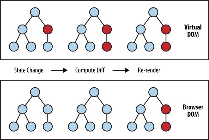 Немного о том, как работает виртуальный DOM в React - 2