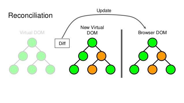 Немного о том, как работает виртуальный DOM в React - 3