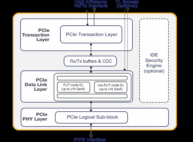 У PLDA готово IP-ядро контроллера XpressRICH PCI Express 6.0