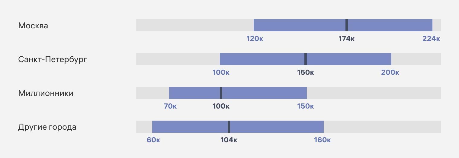 Зарплаты разработчиков в Мск, СПб, городах-миллионниках и региональных городах (первое полугодие 2021 г.)