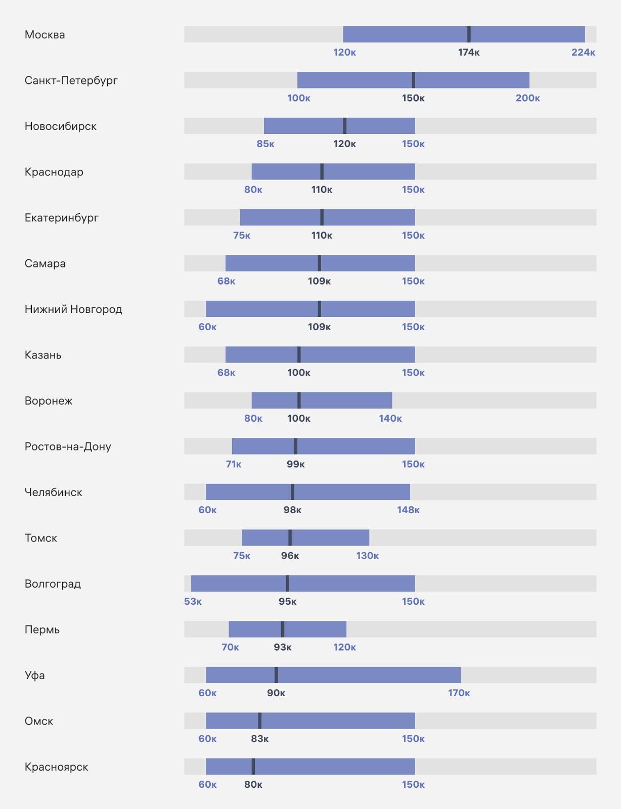 Сравнение зарплат разработчиков из Мск, СПб и крупных российских городов (первое полугодие 2021 г.)