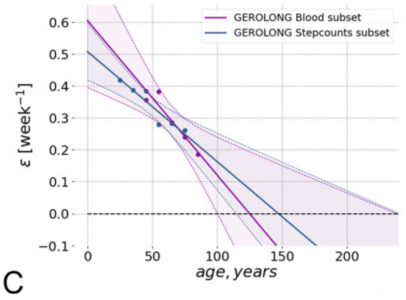 Всему свое время: геронтологи определили предельный возраст человека в 150 лет - 3