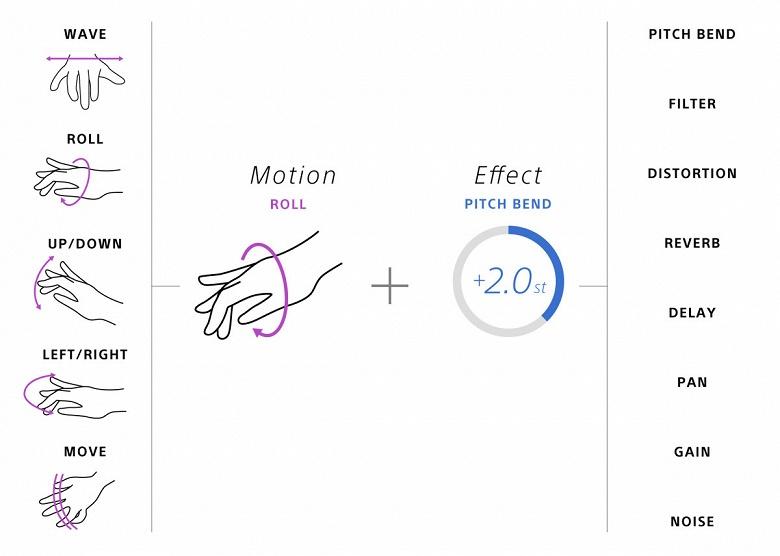 Sony Motion Sonic — экспериментальный браслет для музыкантов
