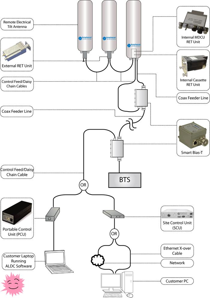 RET-моторы антенн сотовой связи. Оптимизация в радость - 1