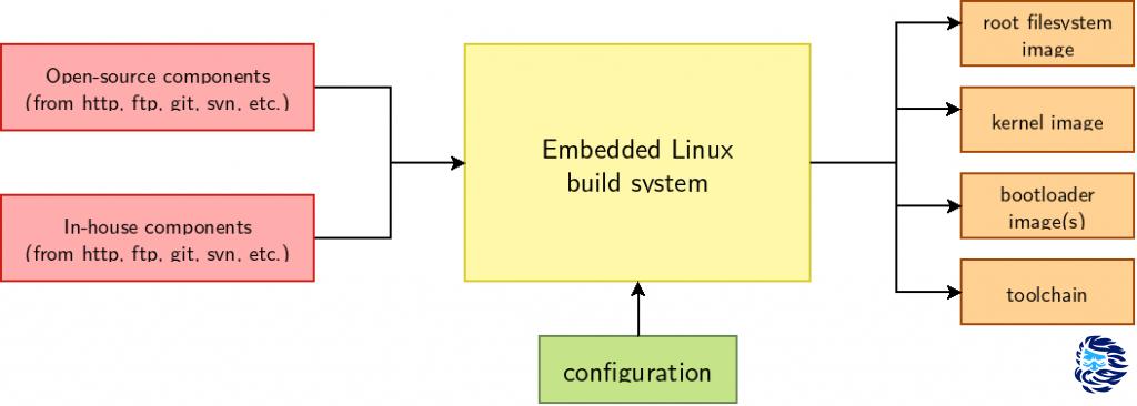 Собираем и устанавливаем свою Linux-систему на микроконтроллер STM32MP1 - 1