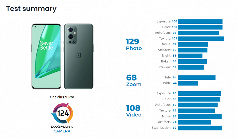 Камеру OnePlus 9 Pro оценили на уровне флагманов Apple