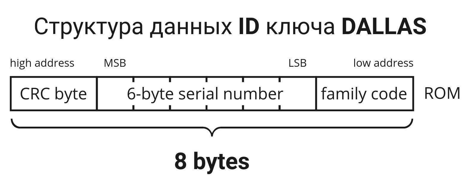Нахлобучиваем домофонные ключи iButton с помощью Flipper Zero - 8