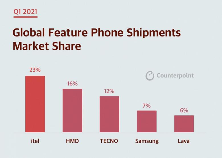 Ещё недавно желавшая завоевать рынок Huawei сейчас занимает лишь 4%. Counterpoint поделилась данными о рынке смартфонов