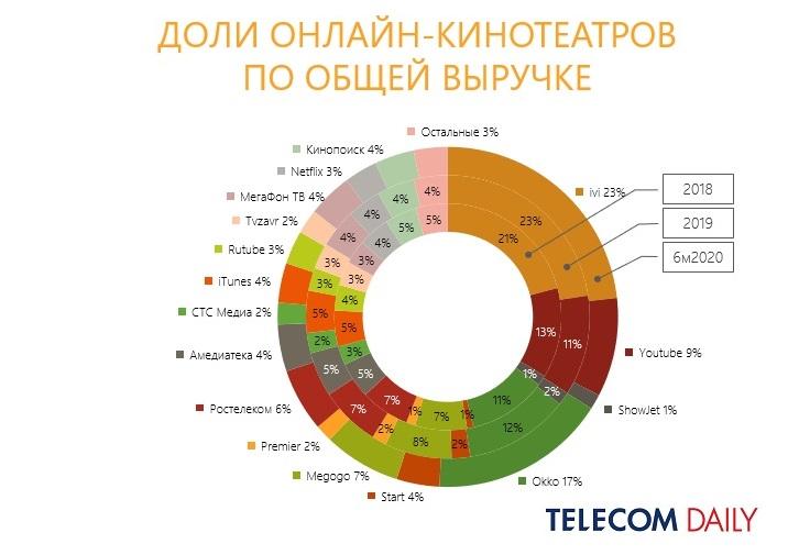 Онлайн-кинотеатр Tvzavr не смог продаться за миллиард и закрылся - 1