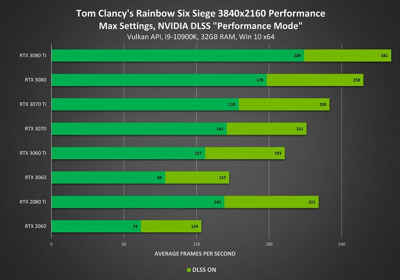 «Магическая» технология Nvidia DLSS обновилась и стала ещё лучше. DLSS 2.2 лишена имевшихся проблем в ряде игр