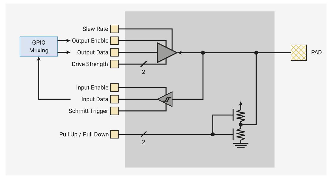 Практический взгляд на Raspberry Pi Pico с точки зрения STM32 - 4