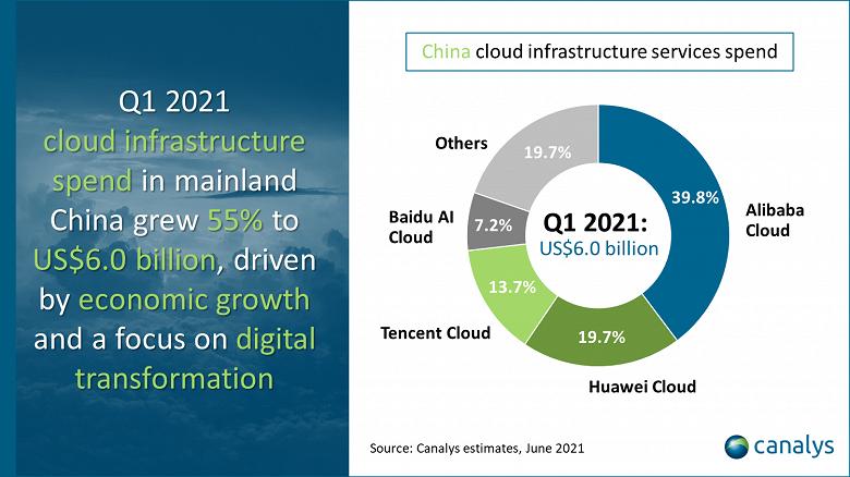 Расходы на облачные сервисы в Китае в первом квартале 2021 года выросли на 55% и достигли 6,0 млрд долларов