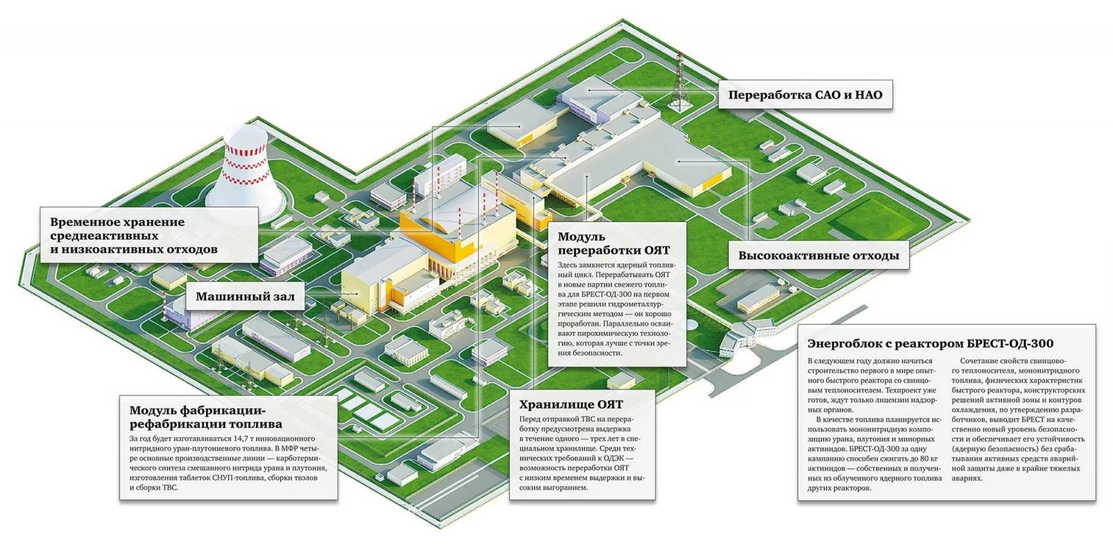 Реактор БРЕСТ-300 и замкнутый цикл в ядерной энергетике - 10