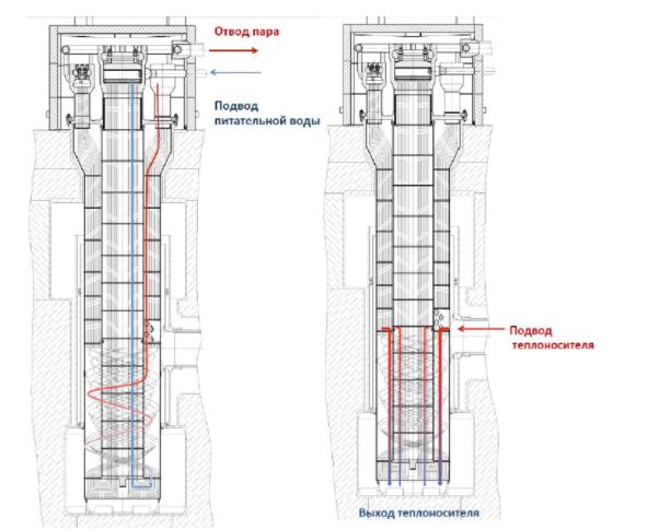 Реактор БРЕСТ-300 и замкнутый цикл в ядерной энергетике - 11