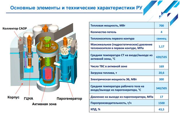 Реактор БРЕСТ-300 и замкнутый цикл в ядерной энергетике - 12