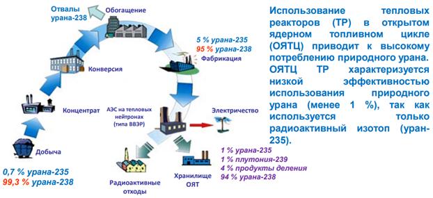 Реактор БРЕСТ-300 и замкнутый цикл в ядерной энергетике - 3