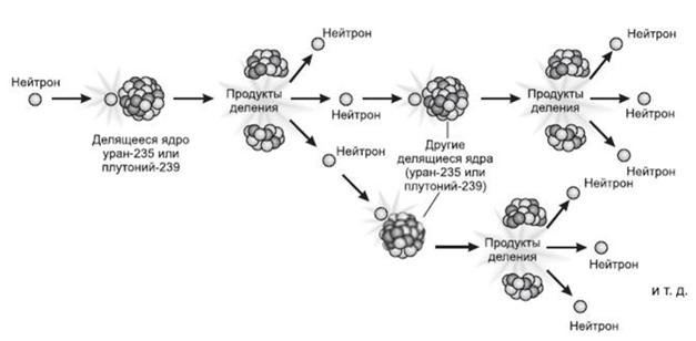 Реактор БРЕСТ-300 и замкнутый цикл в ядерной энергетике - 4