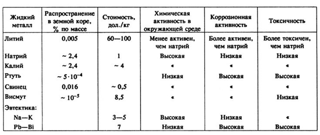 Реактор БРЕСТ-300 и замкнутый цикл в ядерной энергетике - 6