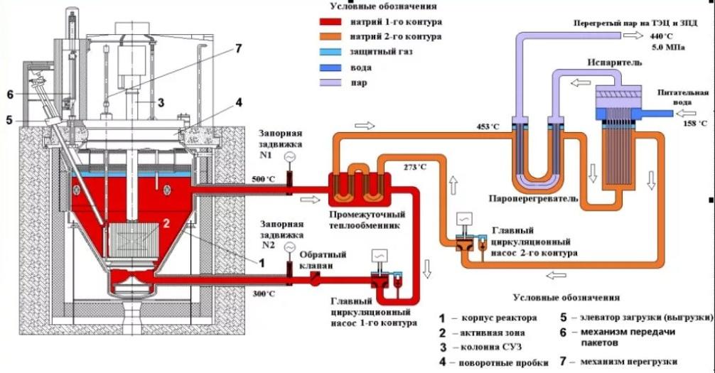 Реактор БРЕСТ-300 и замкнутый цикл в ядерной энергетике - 7