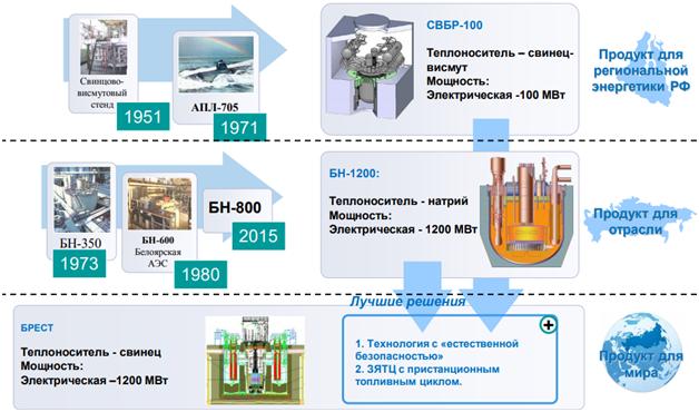 Реактор БРЕСТ-300 и замкнутый цикл в ядерной энергетике - 9