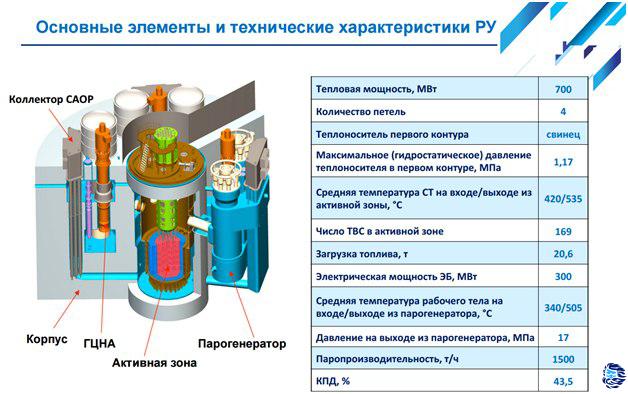 Реактор БРЕСТ-300 и замкнутый цикл в ядерной энергетике - 1