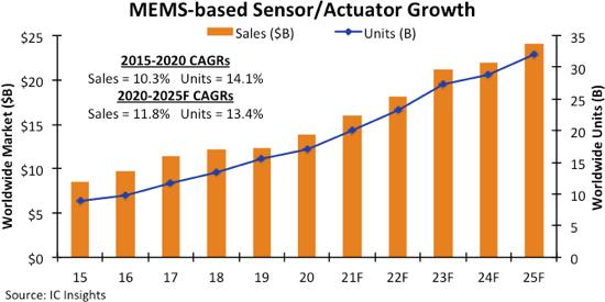 Среднегодовой рост продаж MEMS-приборов ускоряется