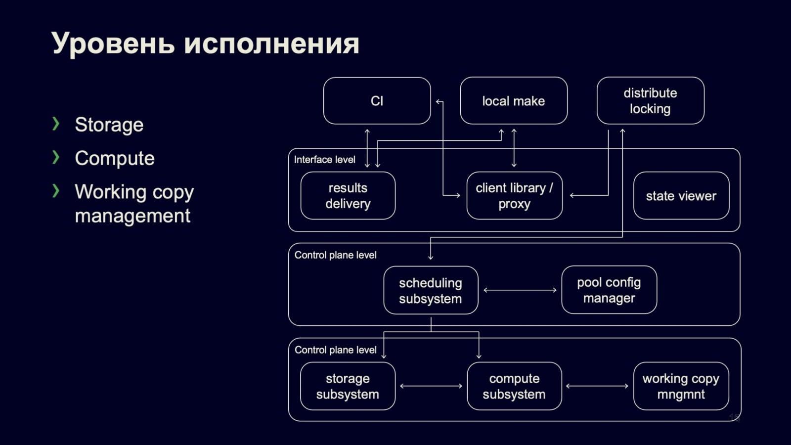 Сборка и тестирование в монорепозитории: кластер распределённой сборки DistBuild. Доклад Яндекса - 10