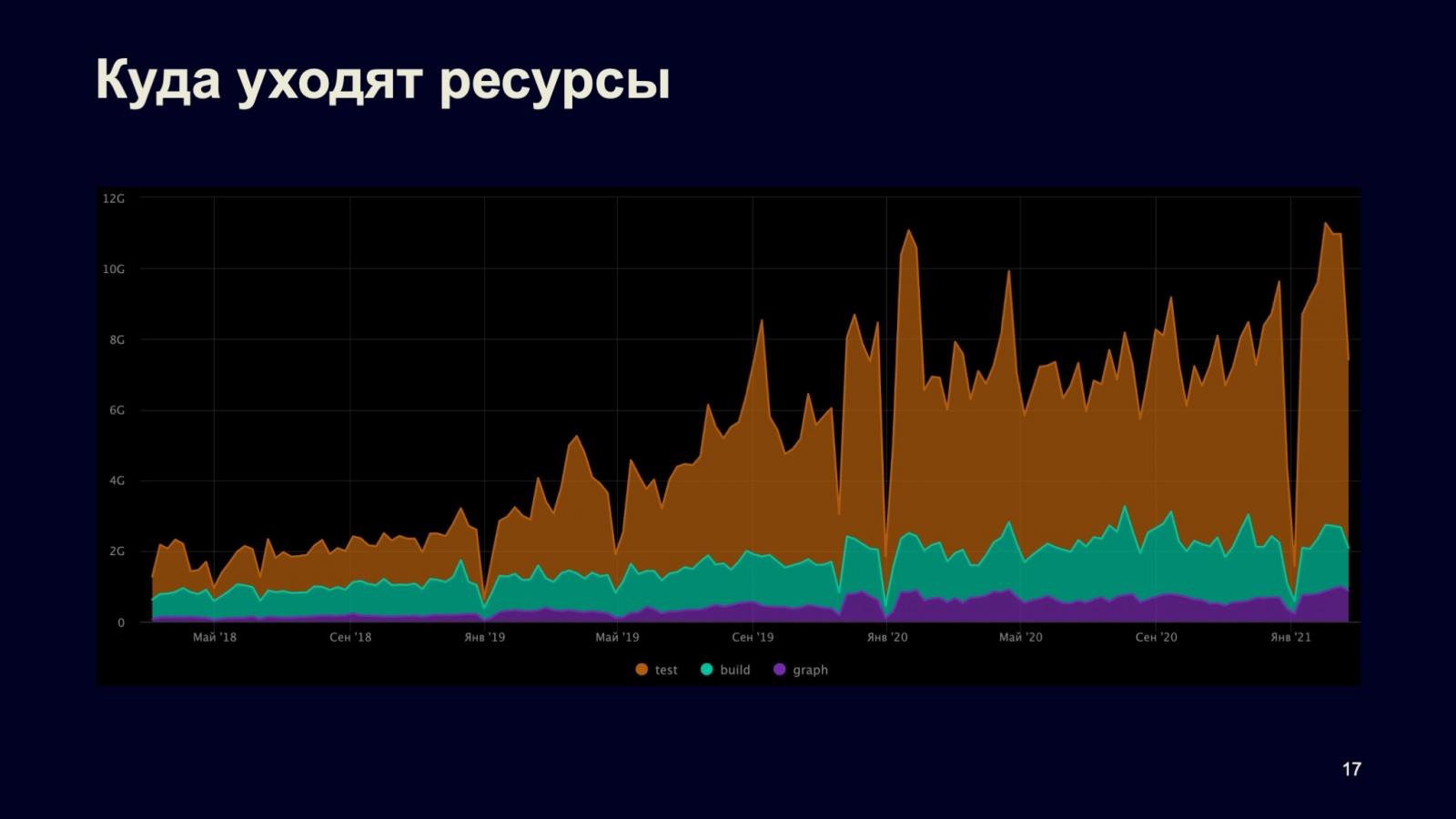 Сборка и тестирование в монорепозитории: кластер распределённой сборки DistBuild. Доклад Яндекса - 11