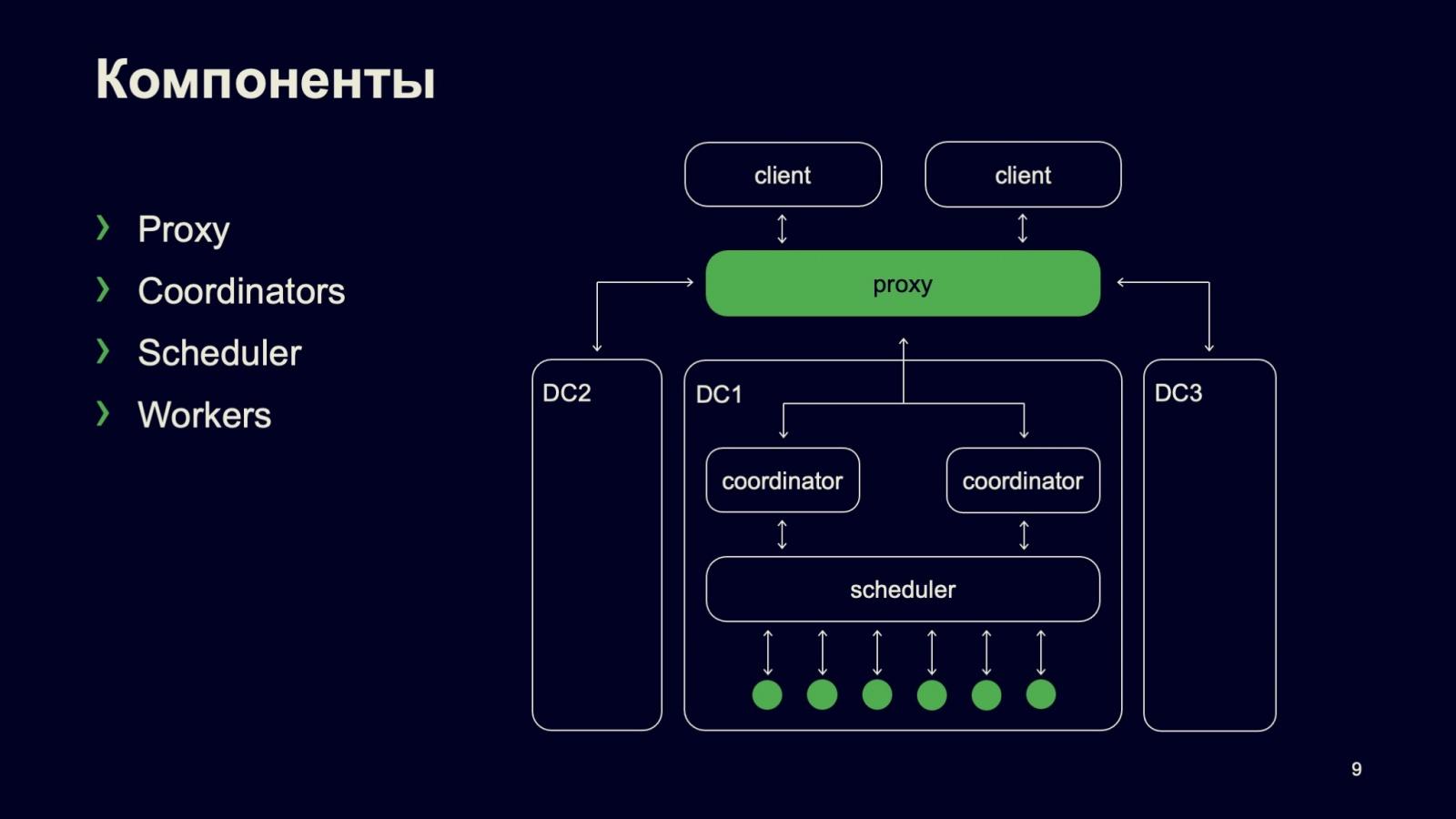 Сборка и тестирование в монорепозитории: кластер распределённой сборки DistBuild. Доклад Яндекса - 6
