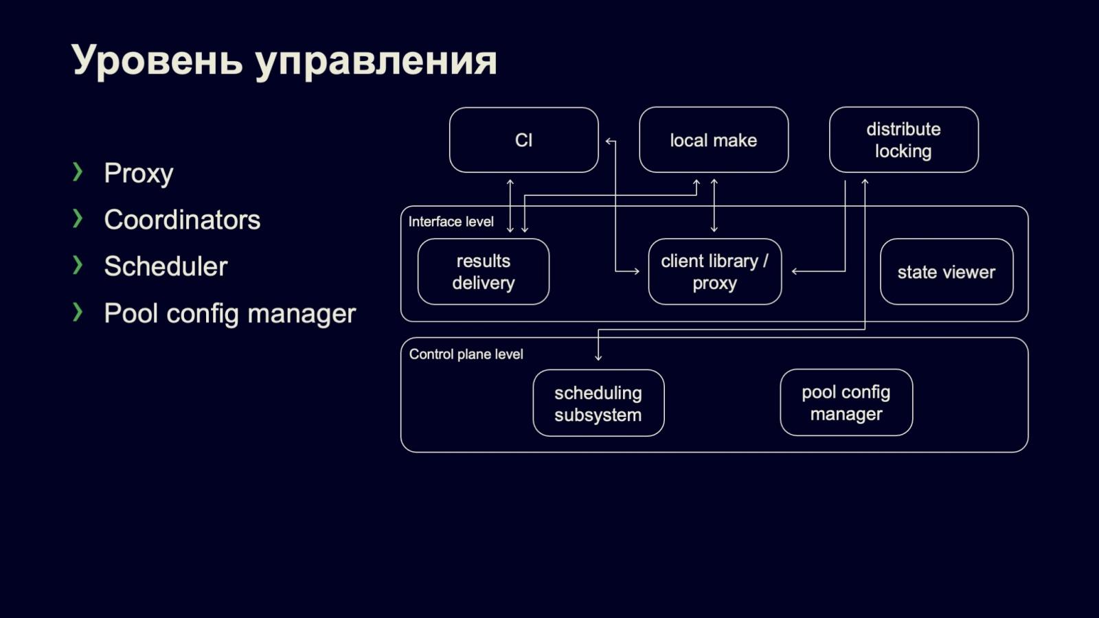 Сборка и тестирование в монорепозитории: кластер распределённой сборки DistBuild. Доклад Яндекса - 9