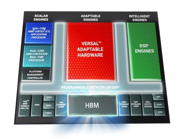 Xilinx объединяет достоинства FPGA и памяти HBM в платформе для ускорителей Versal HBM